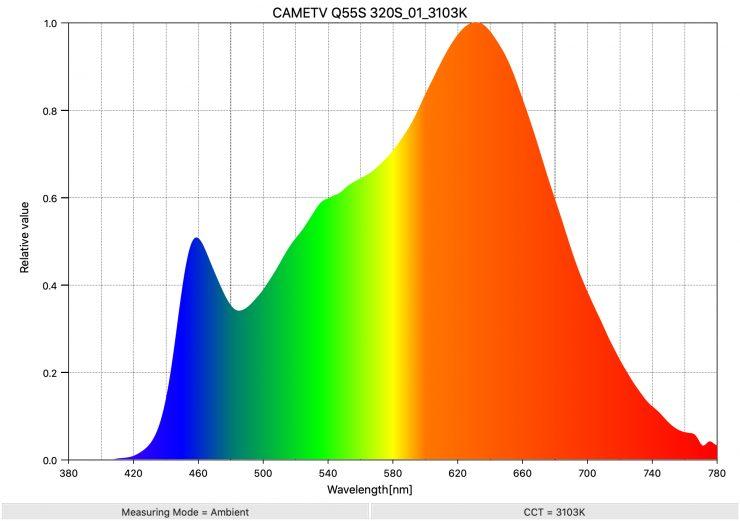 CAMETV Q55S 320S 01 3103K SpectralDistribution