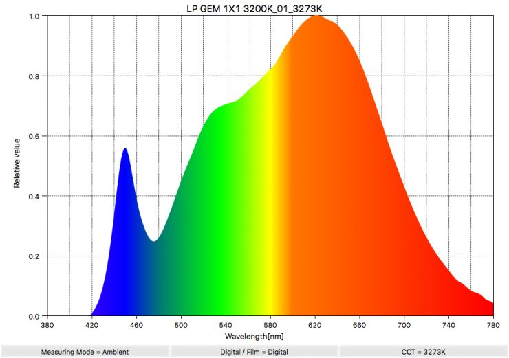 LP GEM 1X1 3200K 01 3273K SpectralDistribution
