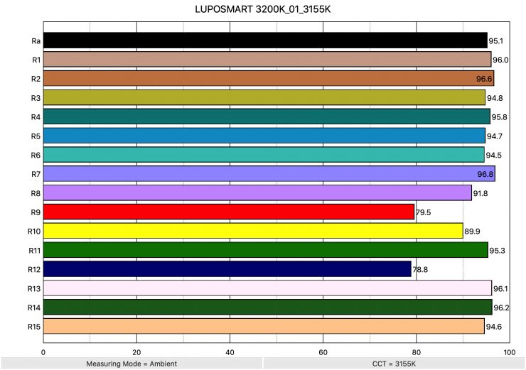 LUPOSMART 3200K 01 3155K ColorRendering