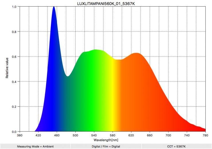 LUXLITAMPANI560K 01 5367K SpectralDistribution