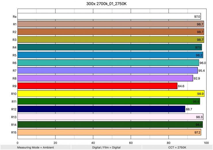 300x 2700k 01 2750K ColorRendering