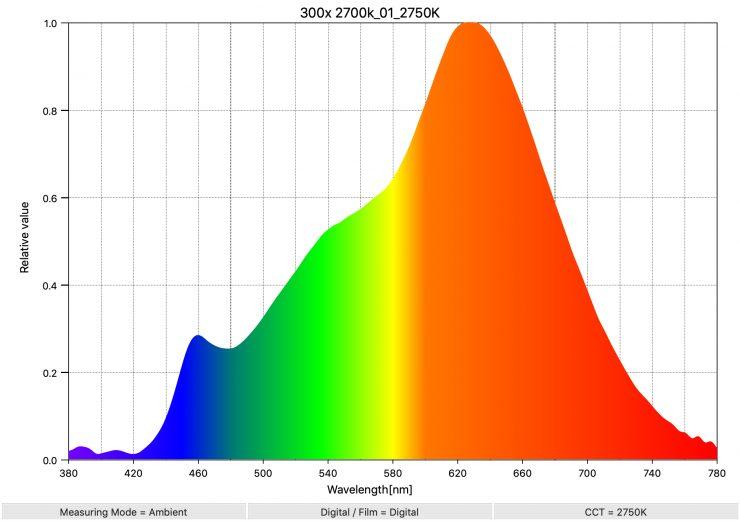 300x 2700k 01 2750K SpectralDistribution