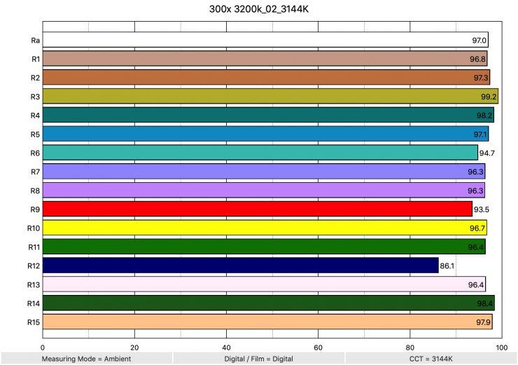 300x 3200k 02 3144K ColorRendering