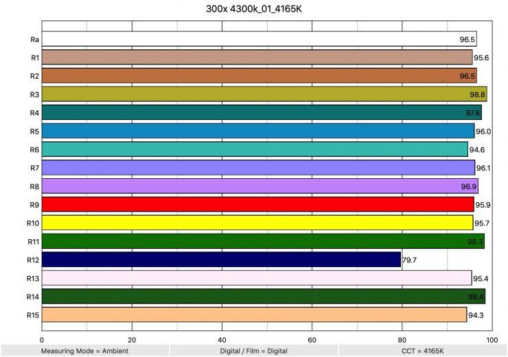 300x 4300k 01 4165K ColorRendering