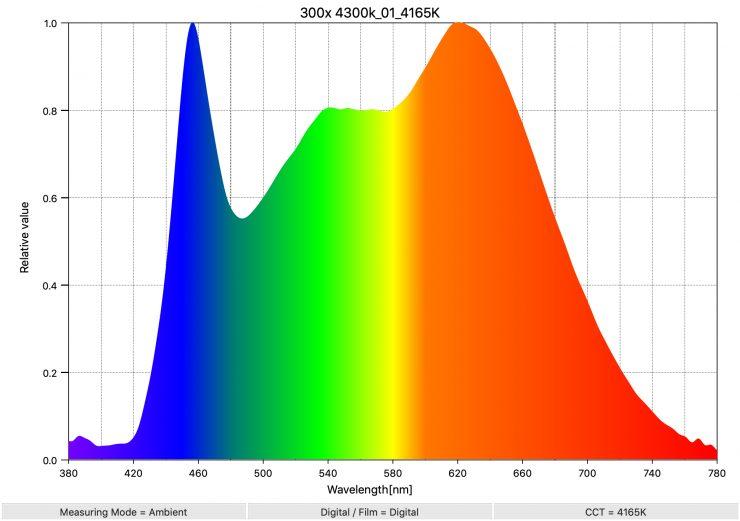 300x 4300k 01 4165K SpectralDistribution