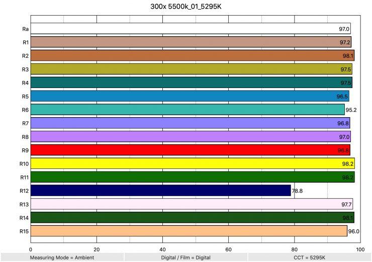 300x 5500k 01 5295K ColorRendering