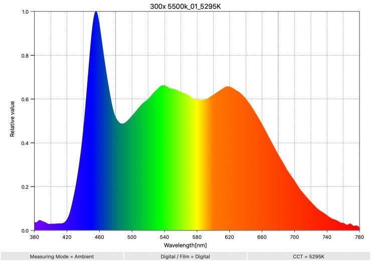 300x 5500k 01 5295K SpectralDistribution
