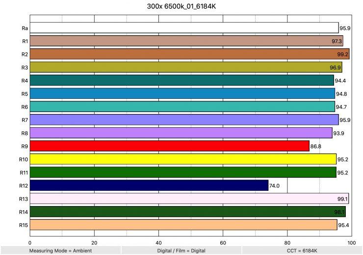 300x 6500k 01 6184K ColorRendering