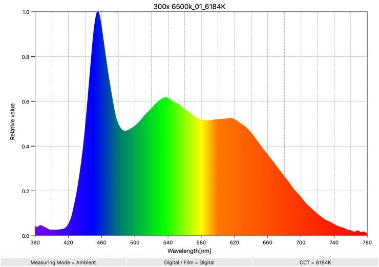300x 6500k 01 6184K SpectralDistribution