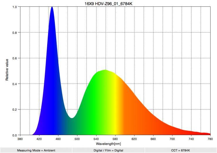 16X9 HDV Z96 01 6784K SpectralDistribution