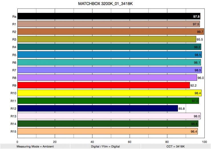 MATCHBOX 3200K 01 3418K ColorRendering