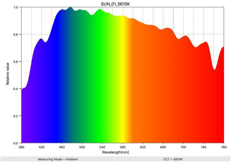 SUN 01 5610K SpectralDistribution