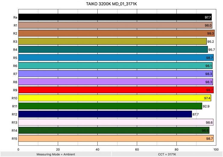 TAIKO 3200K MD 01 3171K ColorRendering