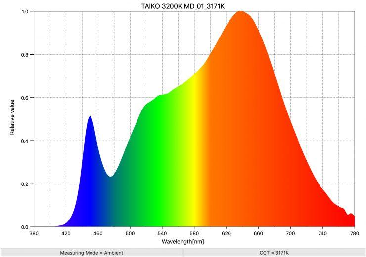 TAIKO 3200K MD 01 3171K SpectralDistribution