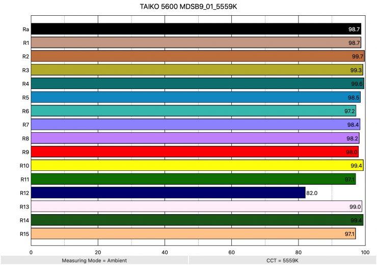 TAIKO 5600 MDSB9 01 5559K ColorRendering