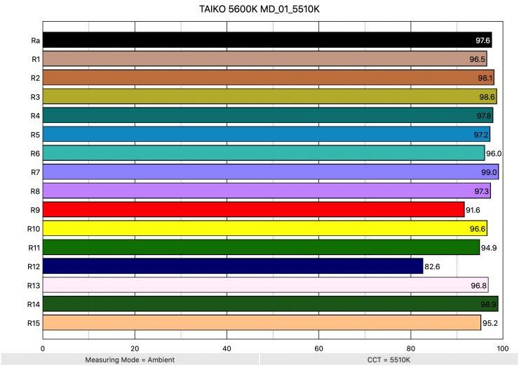 TAIKO 5600K MD 01 5510K ColorRendering