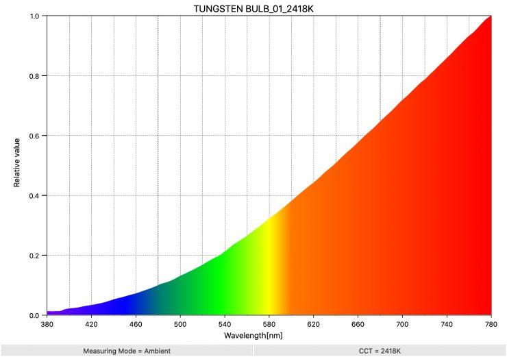 TUNGSTEN BULB 01 2418K SpectralDistribution 1