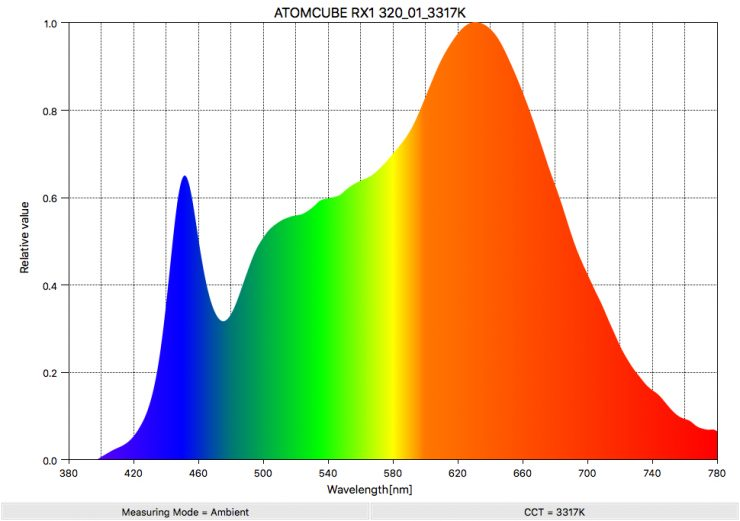 ATOMCUBE RX1 320 01 3317K SpectralDistribution