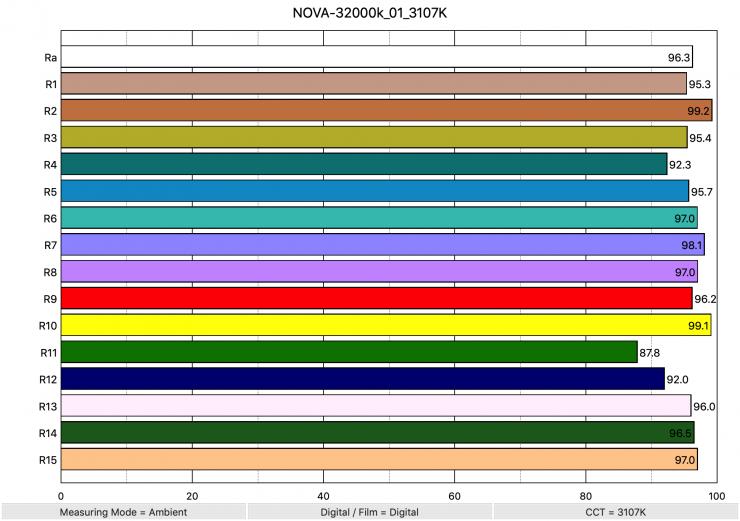 NOVA 32000k 01 3107K ColorRendering