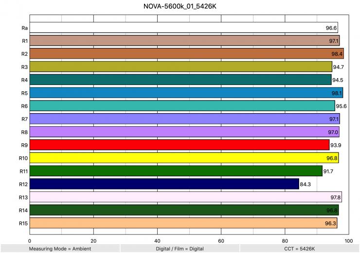 NOVA 5600k 01 5426K ColorRendering