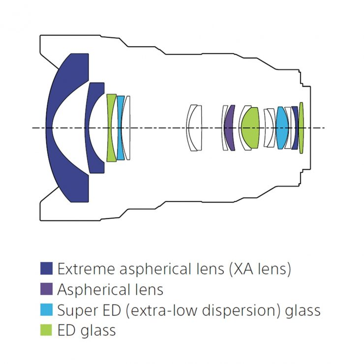 SEL1224GM Lens Design