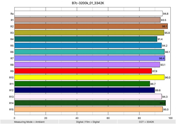 B7c 3200k 01 3342K ColorRendering
