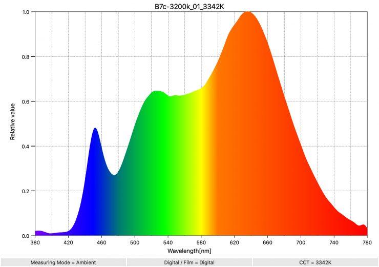 B7c 3200k 01 3342K SpectralDistribution