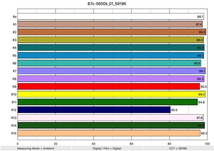 B7c 5600k 01 5919K ColorRendering