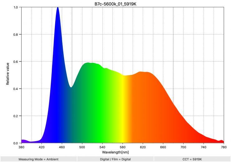 B7c 5600k 01 5919K SpectralDistribution