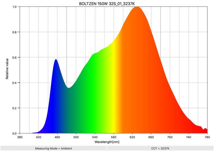 BOLTZEN 150W 32S 01 3237K SpectralDistribution