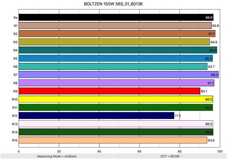 BOLTZEN 150W 56S 01 6013K ColorRendering