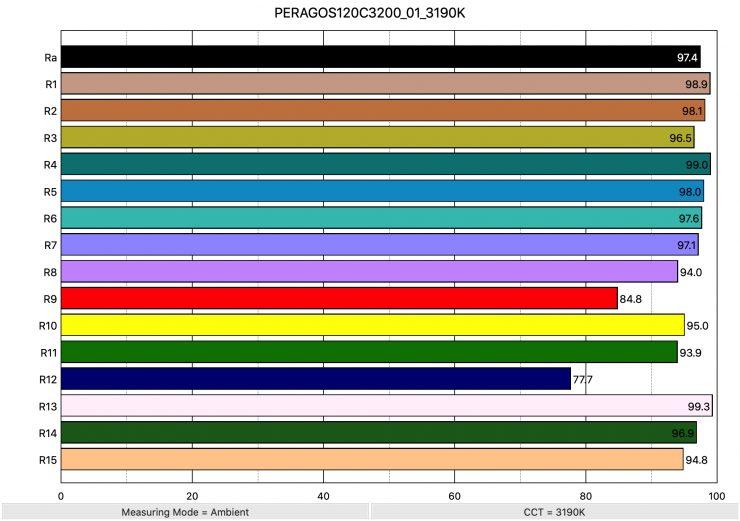 PERAGOS120C3200 01 3190K ColorRendering