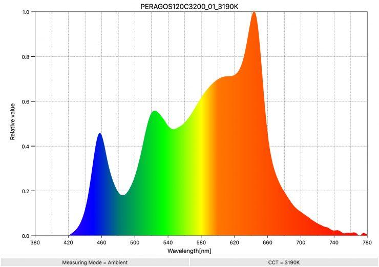 PERAGOS120C3200 01 3190K SpectralDistribution