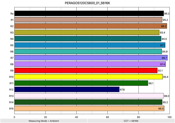 PERAGOS120C5600 01 5616K ColorRendering