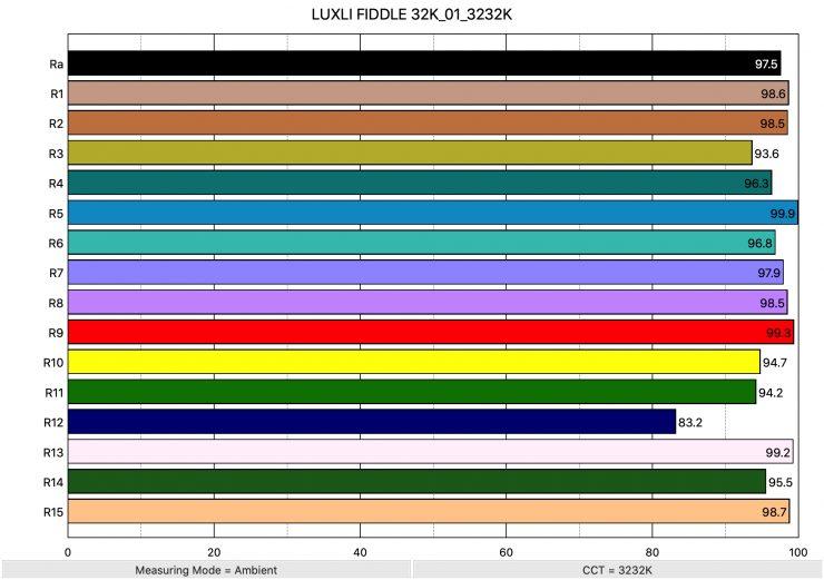 LUXLI FIDDLE 32K 01 3232K ColorRendering