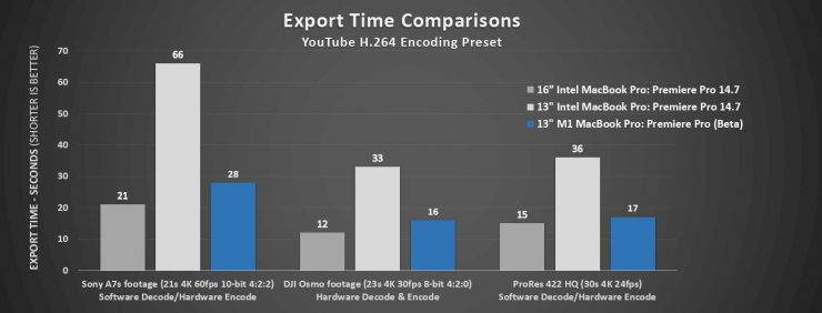 Export times