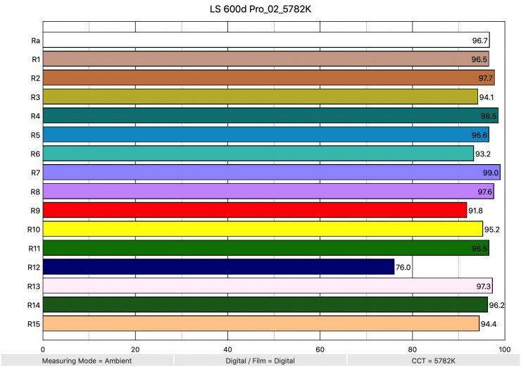 LS 600d Pro 02 5782K ColorRendering