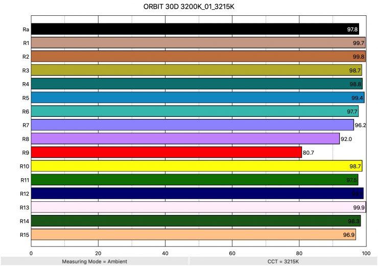 ORBIT 30D 3200K 01 3215K ColorRendering