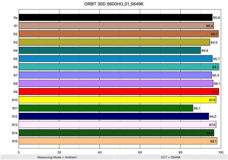 ORBIT 30D 5600HO 01 5649K ColorRendering 1