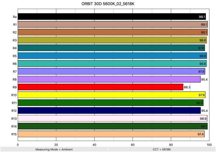 ORBIT 30D 5600K 02 5618K ColorRendering