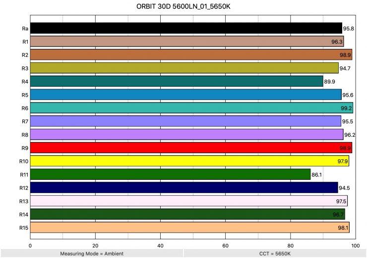 ORBIT 30D 5600LN 01 5650K ColorRendering 1