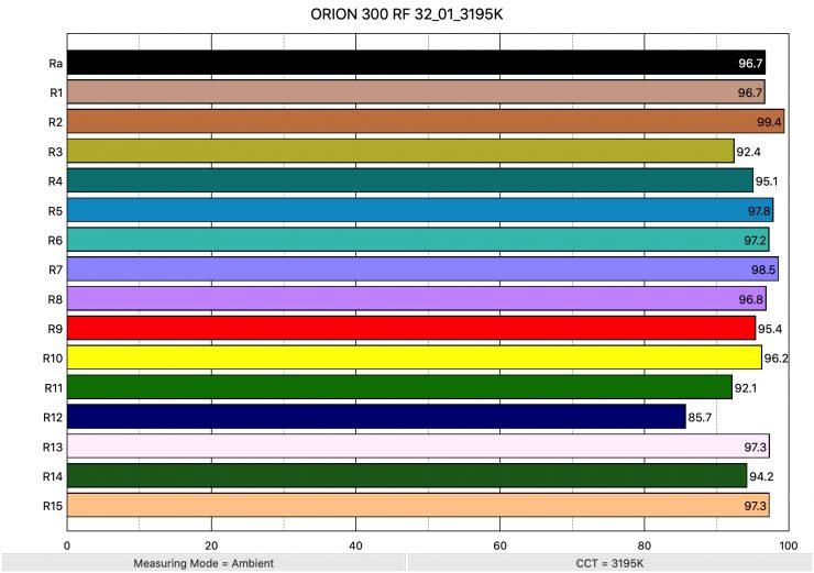 ORION 300 RF 32 01 3195K ColorRendering 1
