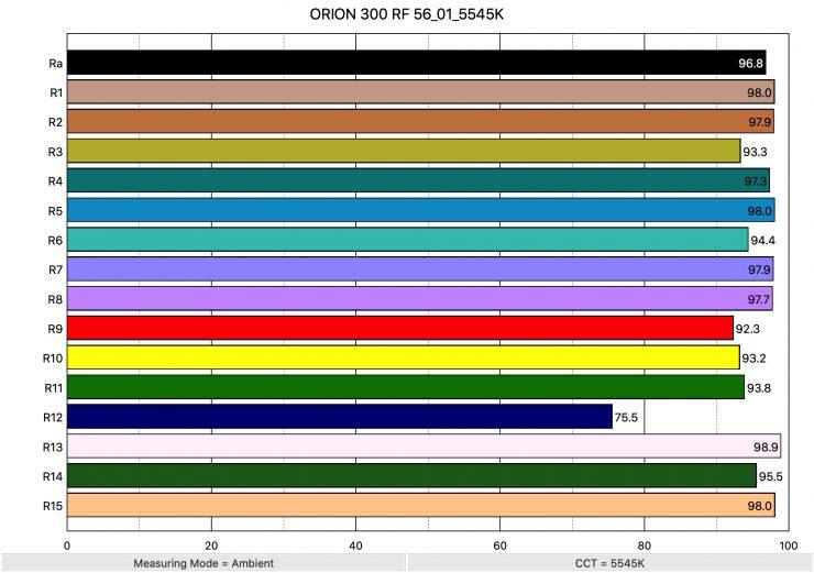 ORION 300 RF 56 01 5545K ColorRendering