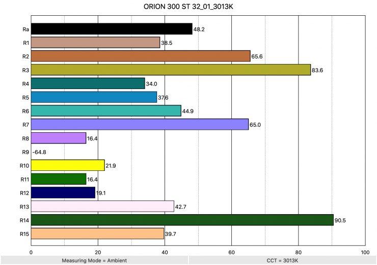 ORION 300 ST 32 01 3013K ColorRendering