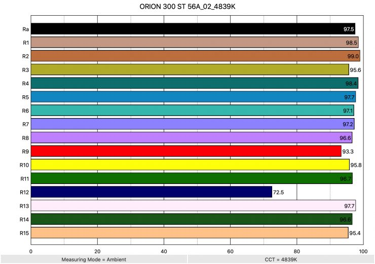 ORION 300 ST 56A 02 4839K ColorRendering