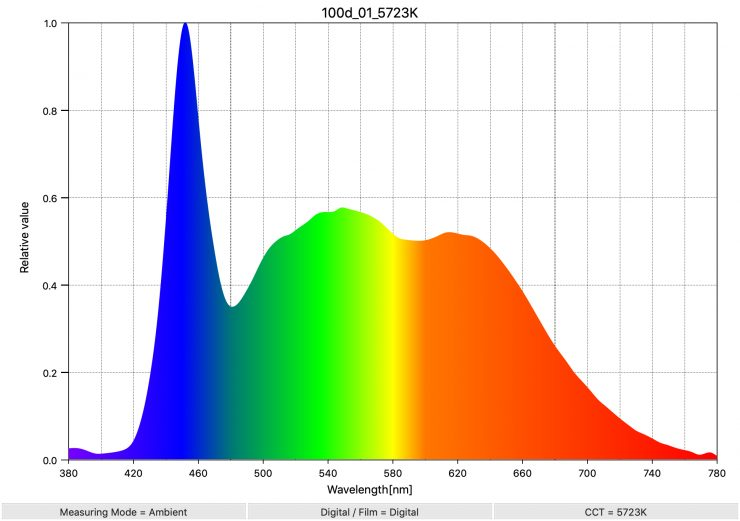 100d 01 5723K SpectralDistribution