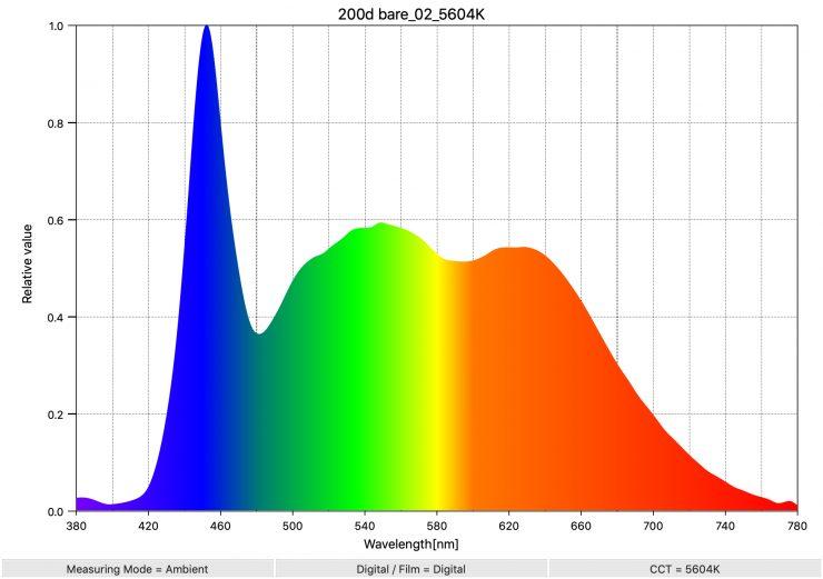 200d reflector 02 5604K SpectralDistribution