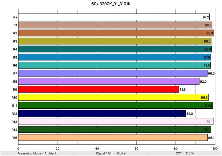60x 3200K 01 3101K ColorRendering