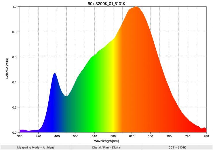 60x 3200K 01 3101K SpectralDistribution