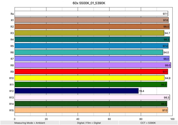 60x 5500K 01 5390K ColorRendering